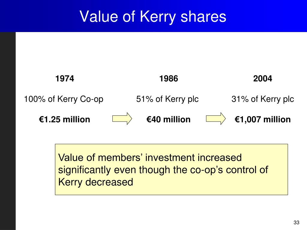 Value of Kerry shares