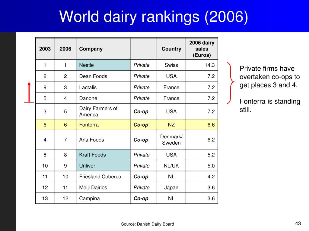 World dairy rankings (2006)