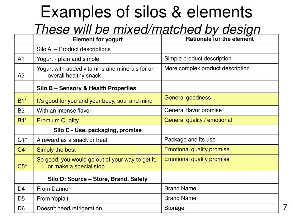 Examples of silos & elements