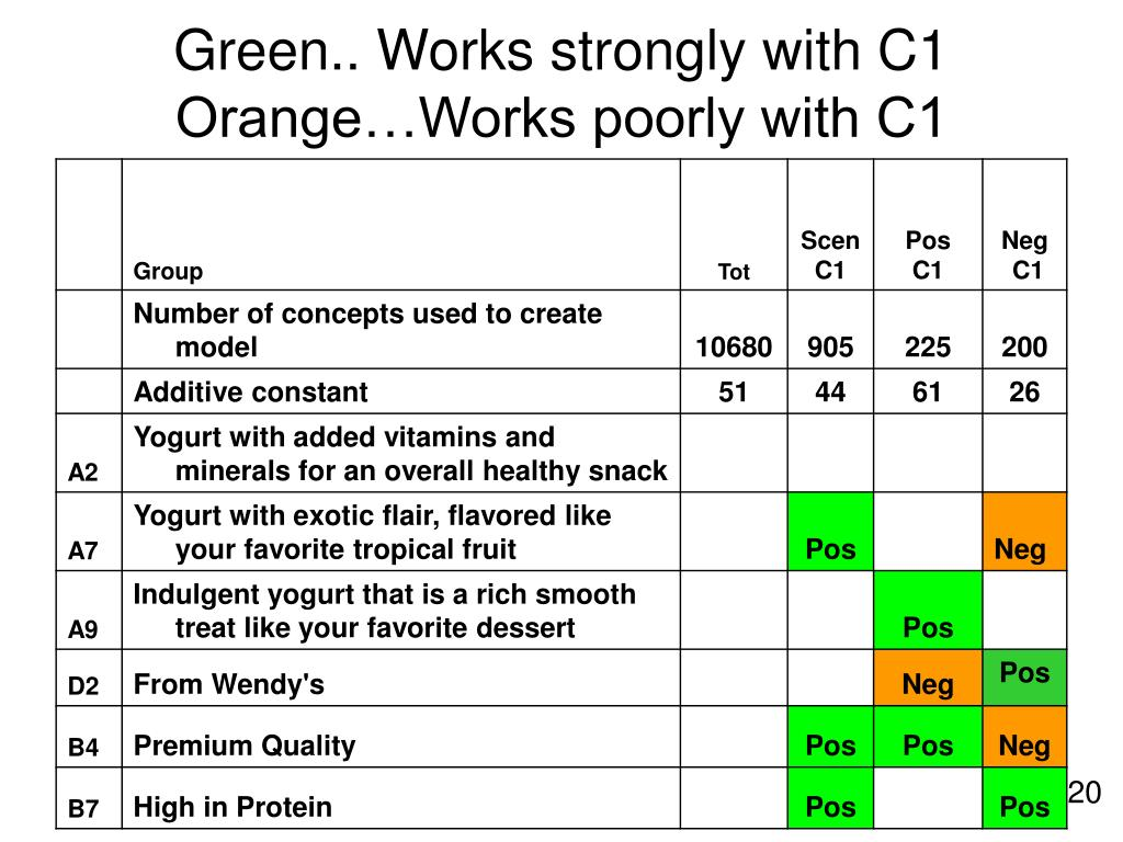 Green.. Works strongly with C1