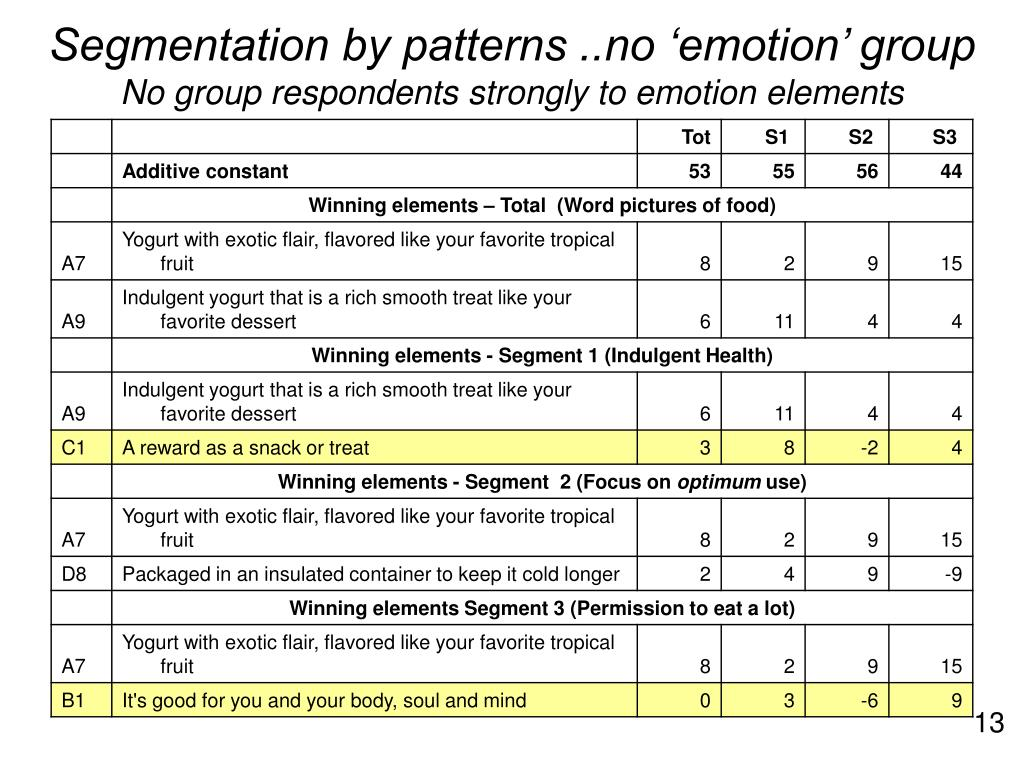 Segmentation by patterns ..no 'emotion' group