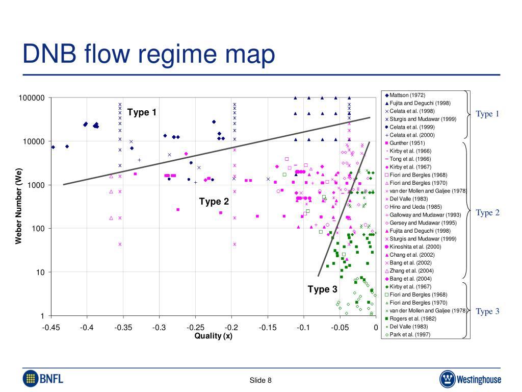 DNB flow regime map