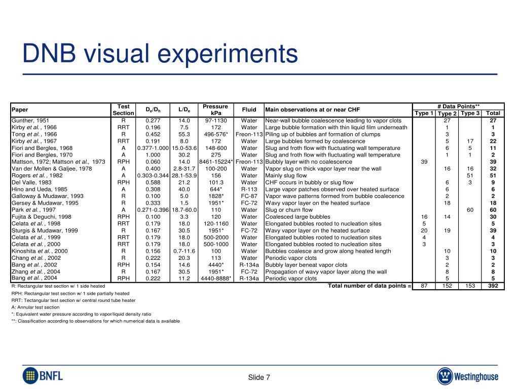 DNB visual experiments