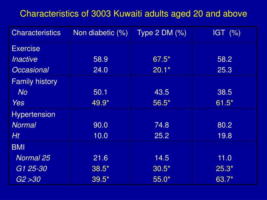 Characteristics of 3003 Kuwaiti adults aged 20 and above