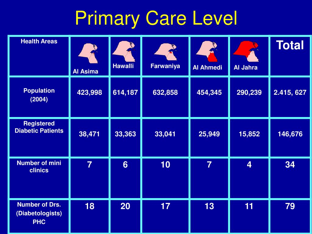 Primary Care Level