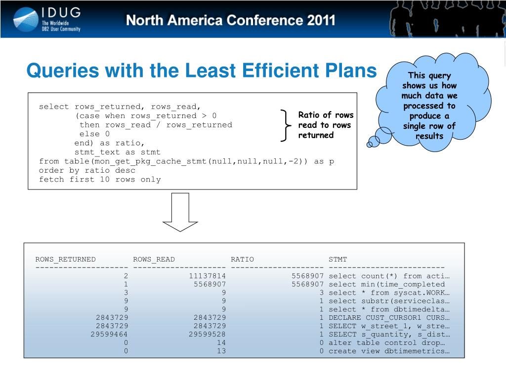 Queries with the Least Efficient Plans