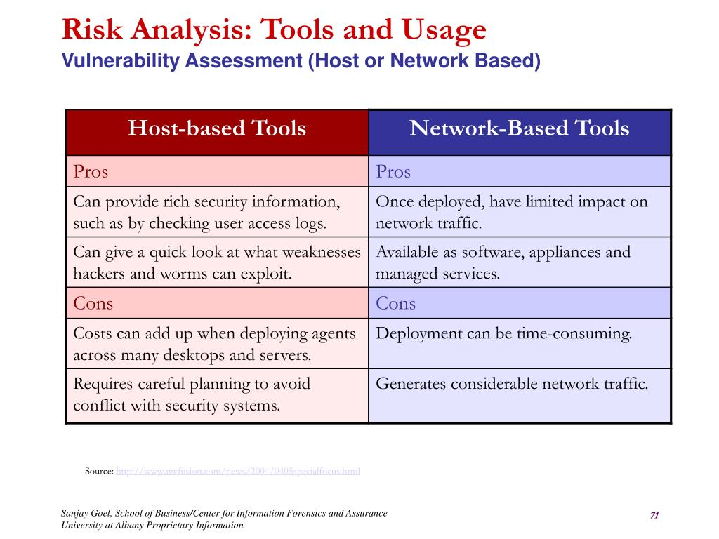 Risk Analysis: Tools and Usage