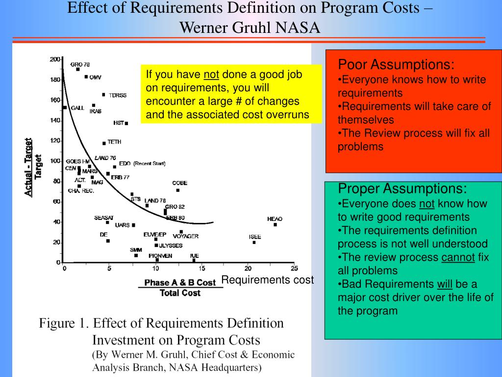 Effect of Requirements Definition on Program Costs – Werner Gruhl NASA