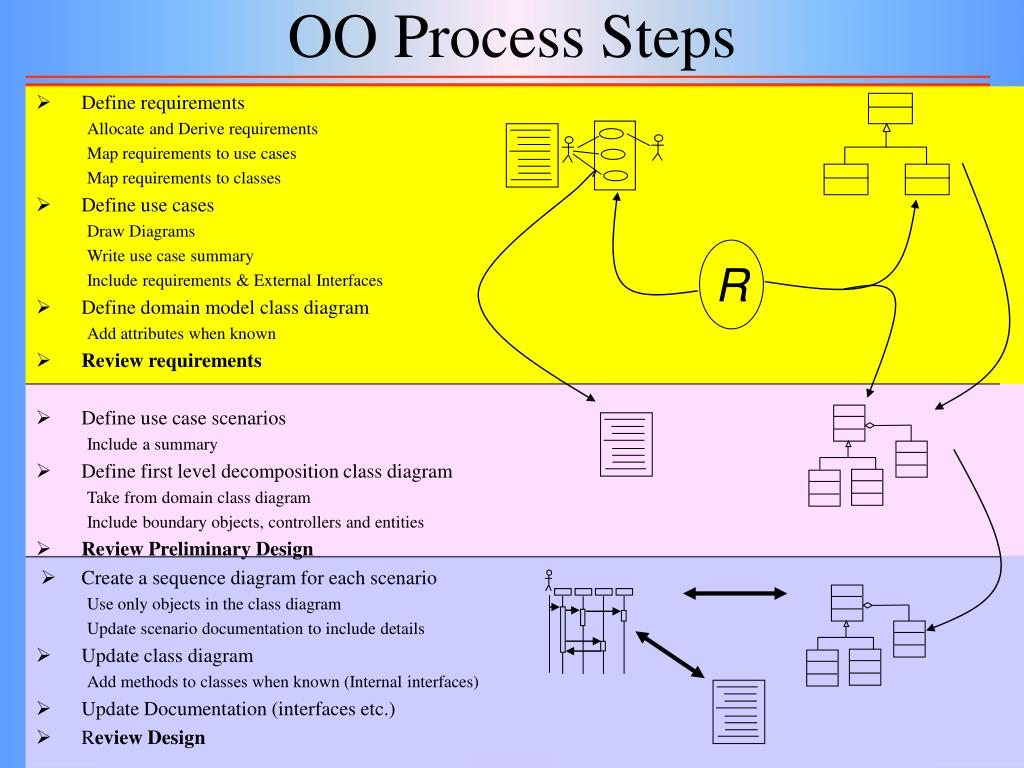 OO Process Steps