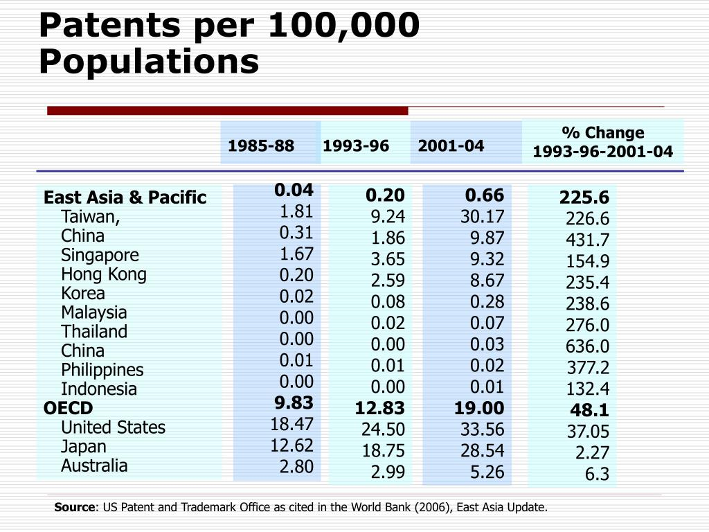 Patents per 100,000 Populations