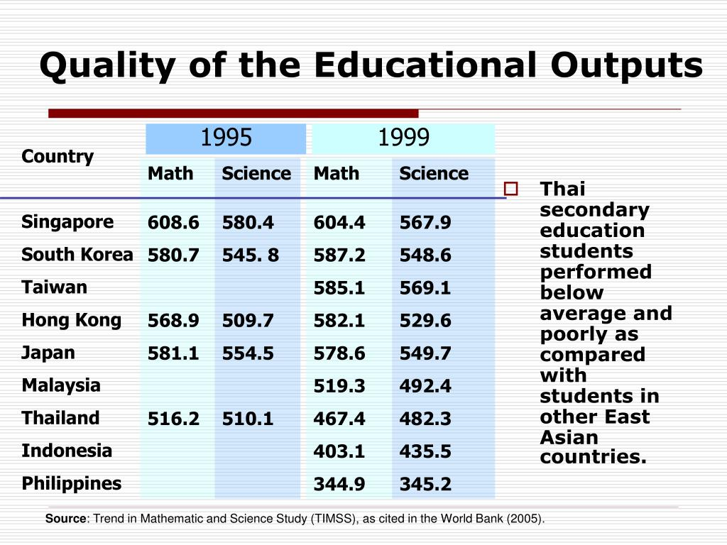 Thai secondary education students performed below average and poorly as compared with students in other East Asian countries.