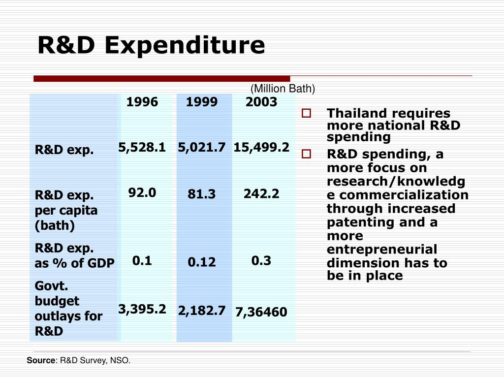 Thailand requires more national R&D spending