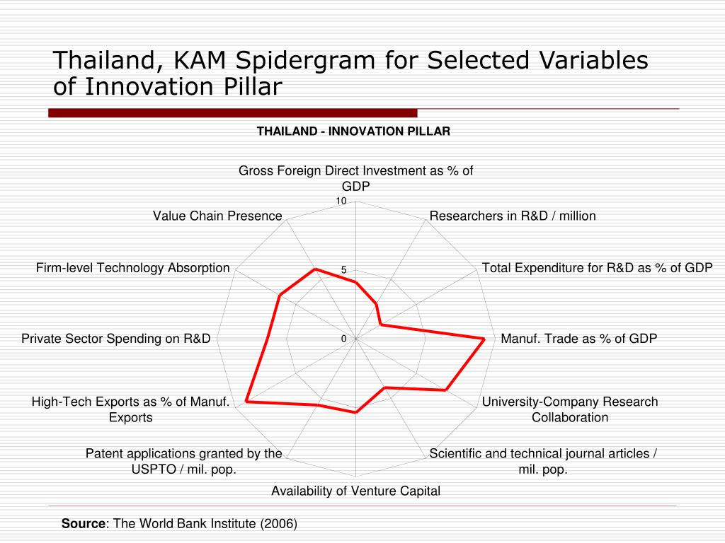 Thailand, KAM Spidergram for Selected Variables of Innovation Pillar