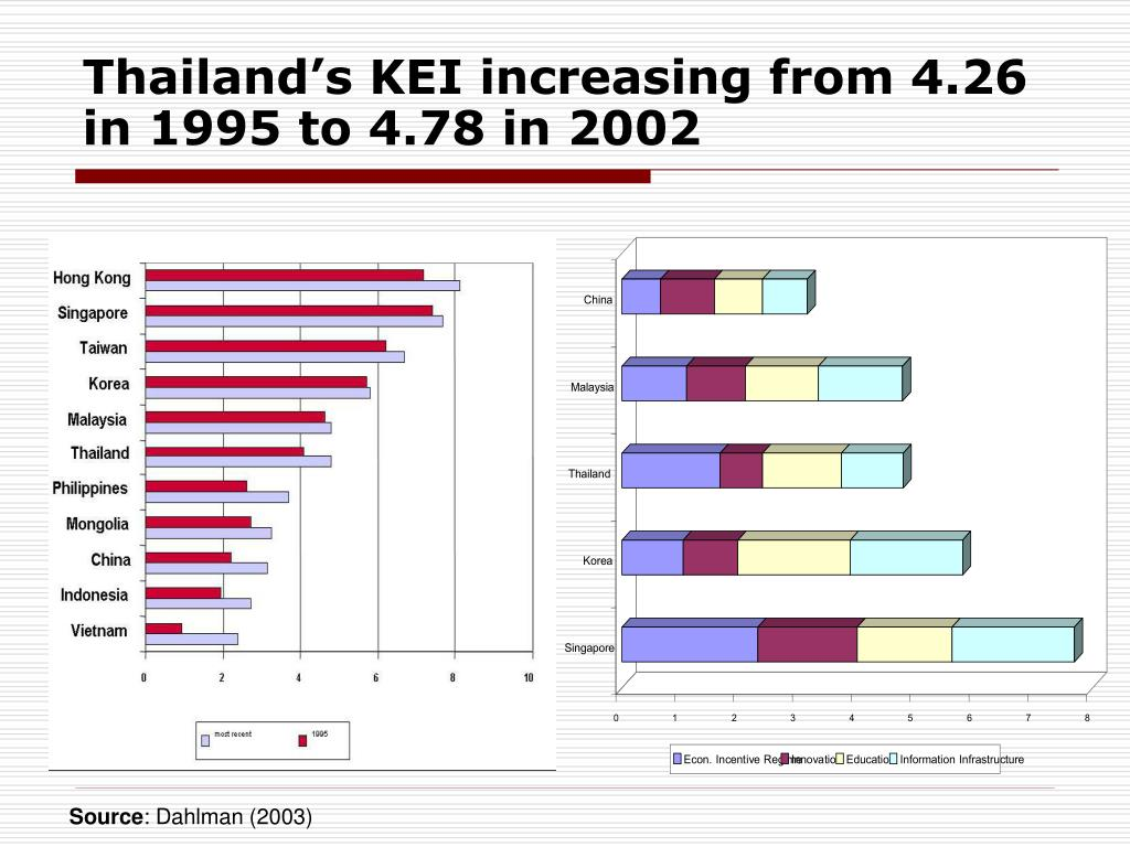 Thailand's KEI increasing from 4.26