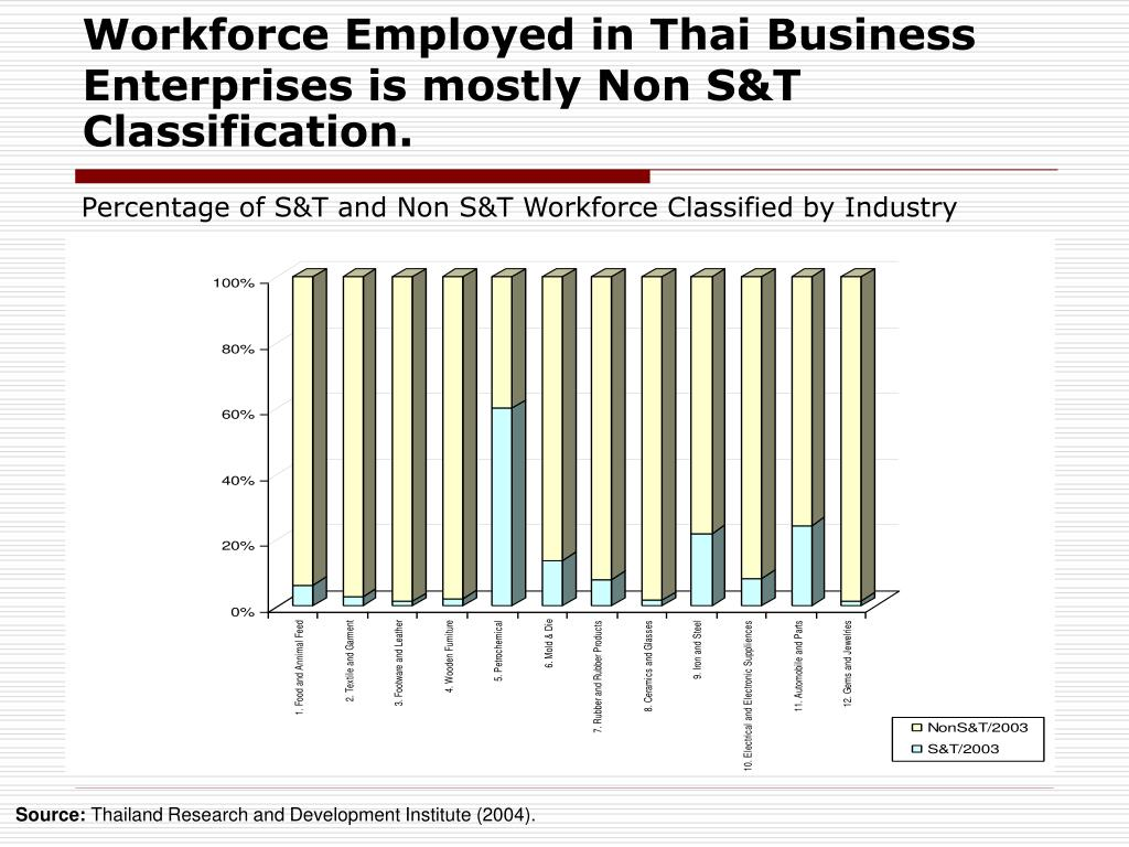 Workforce Employed in Thai Business Enterprises is mostly Non S&T Classification.