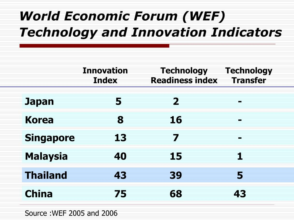 World Economic Forum (WEF) Technology and Innovation Indicators