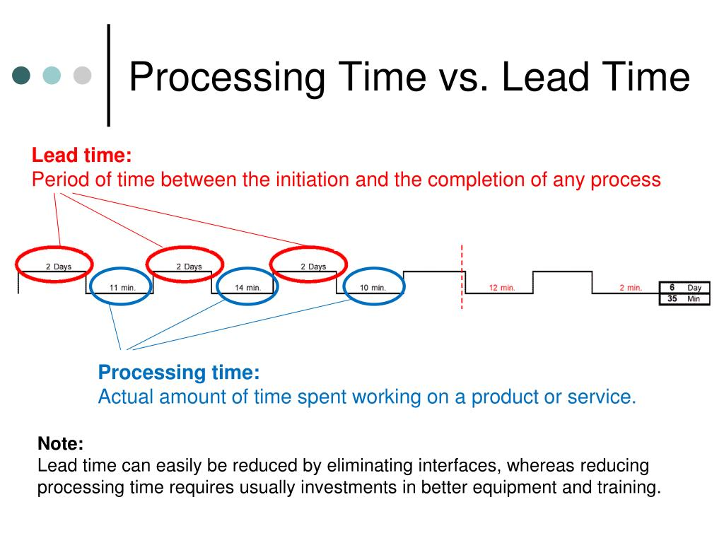 Processing Time vs. Lead Time