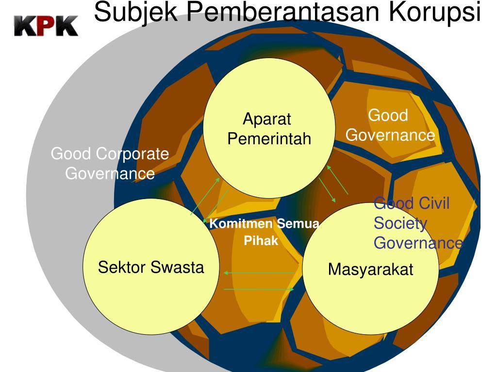 Subjek Pemberantasan Korupsi
