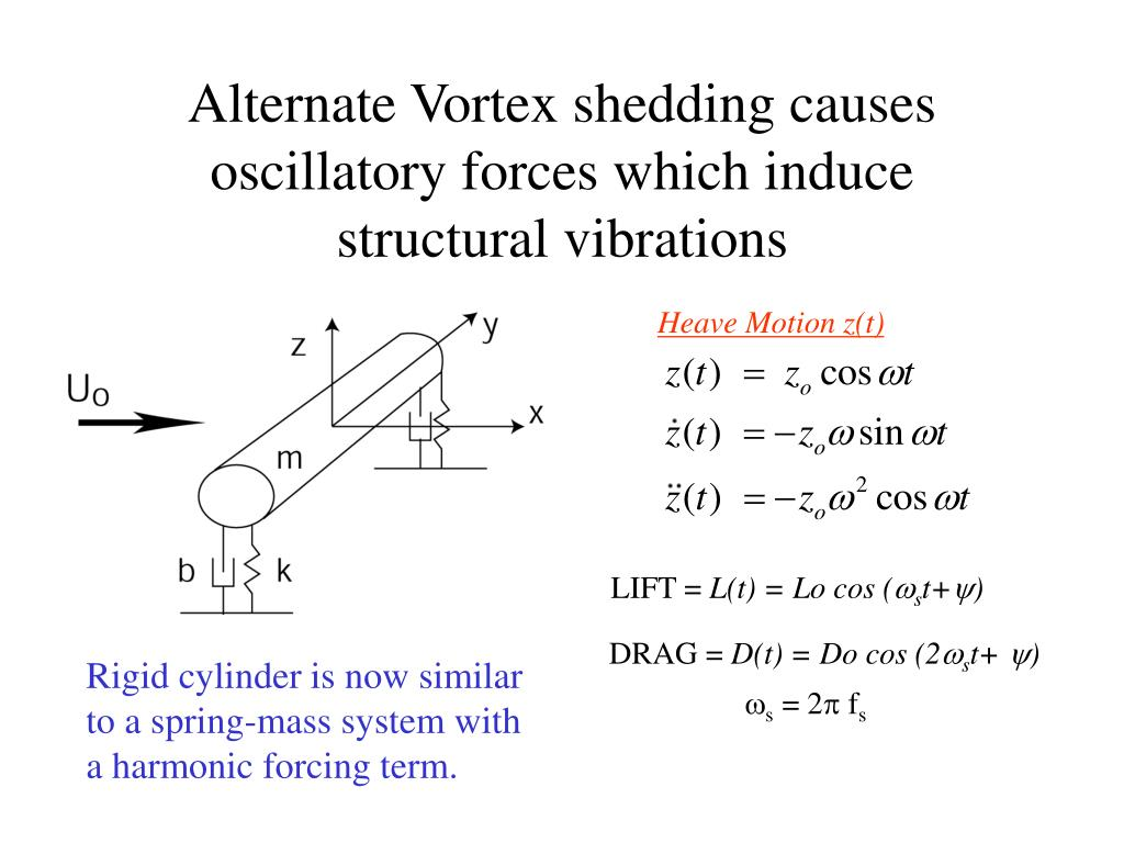 Alternate Vortex shedding causes oscillatory forces which induce