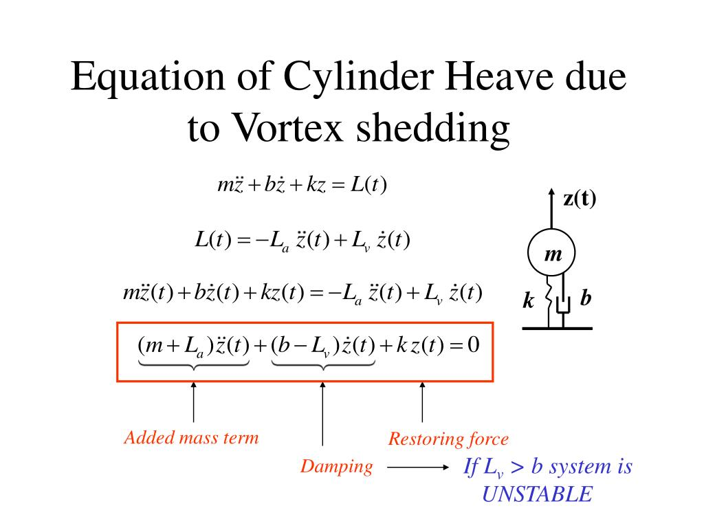 Equation of Cylinder Heave due to Vortex shedding