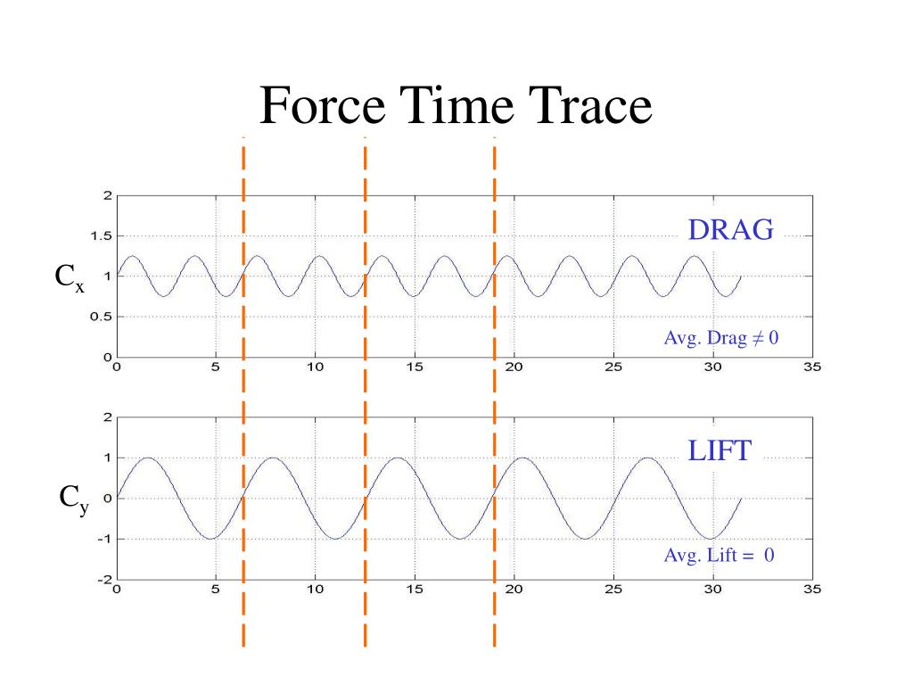 Force Time Trace