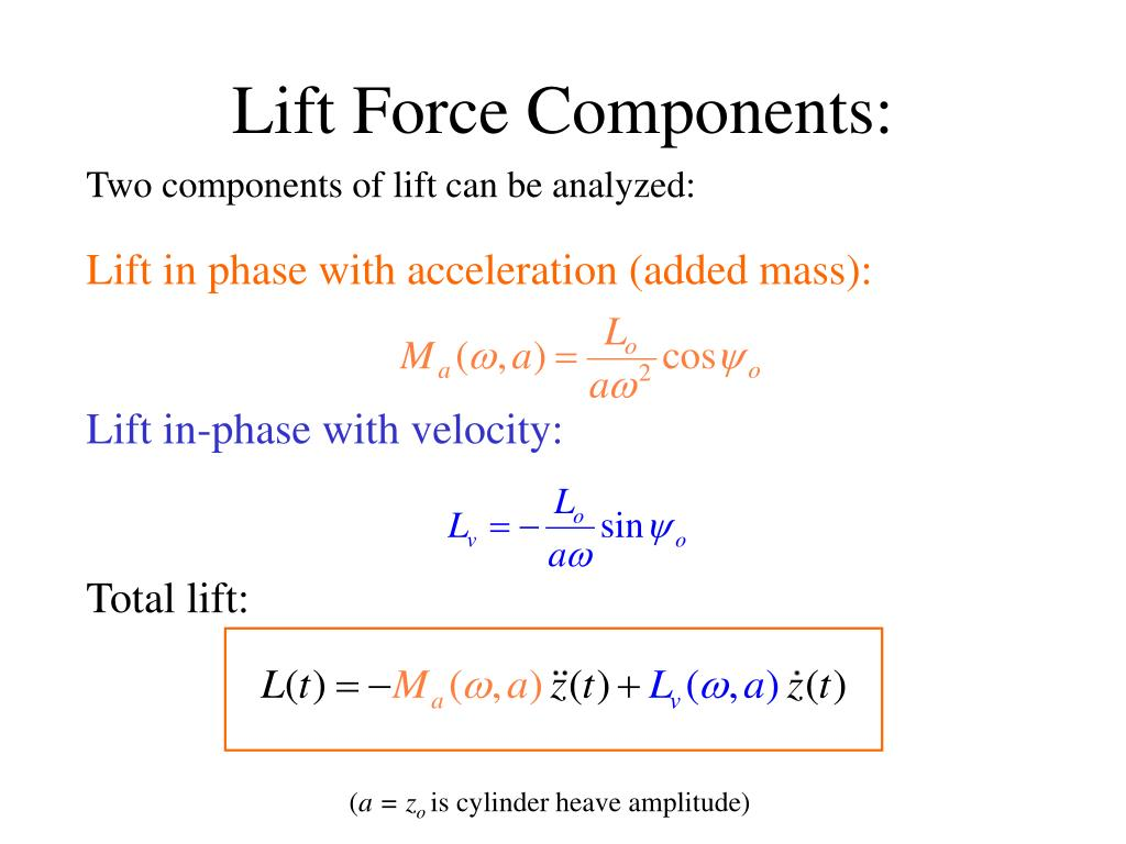 Lift Force Components:
