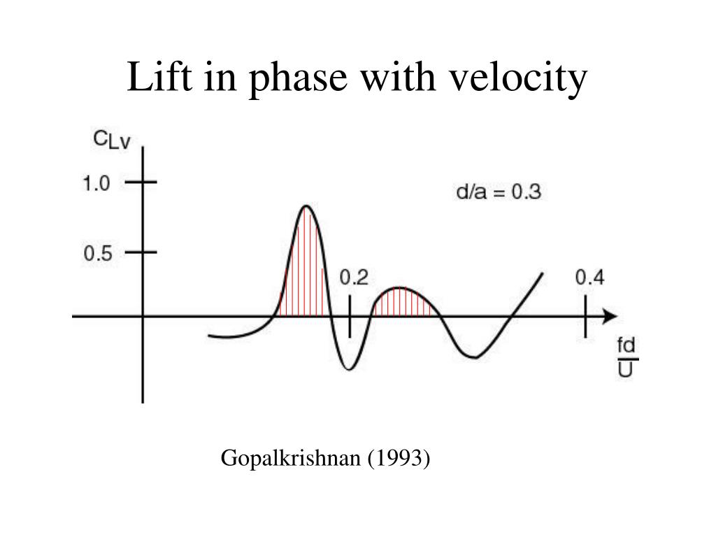 Lift in phase with velocity