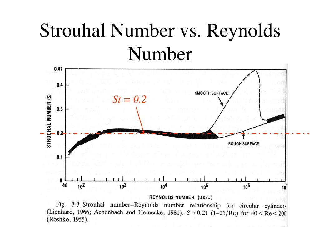Strouhal Number vs. Reynolds Number