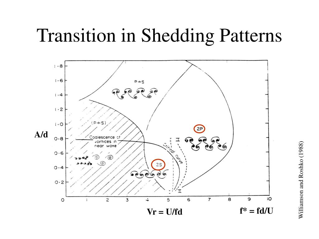Transition in Shedding Patterns