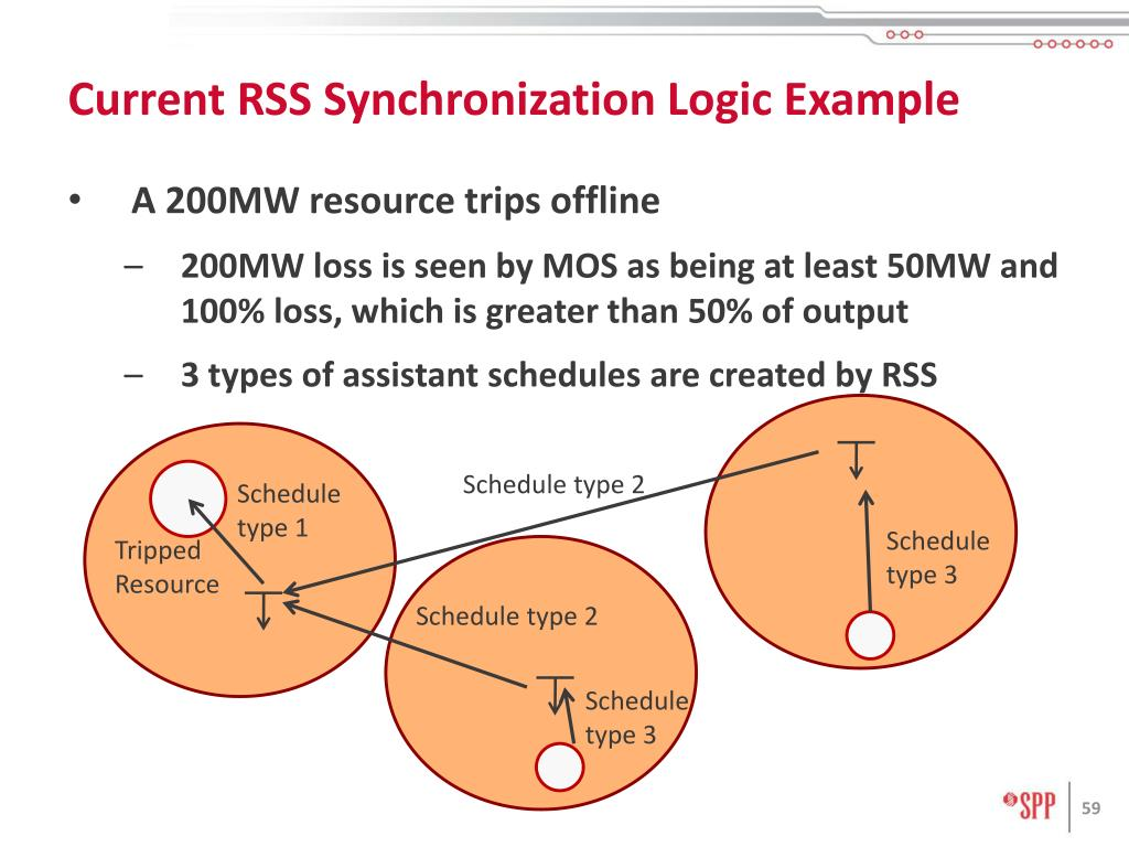 Current RSS Synchronization Logic Example