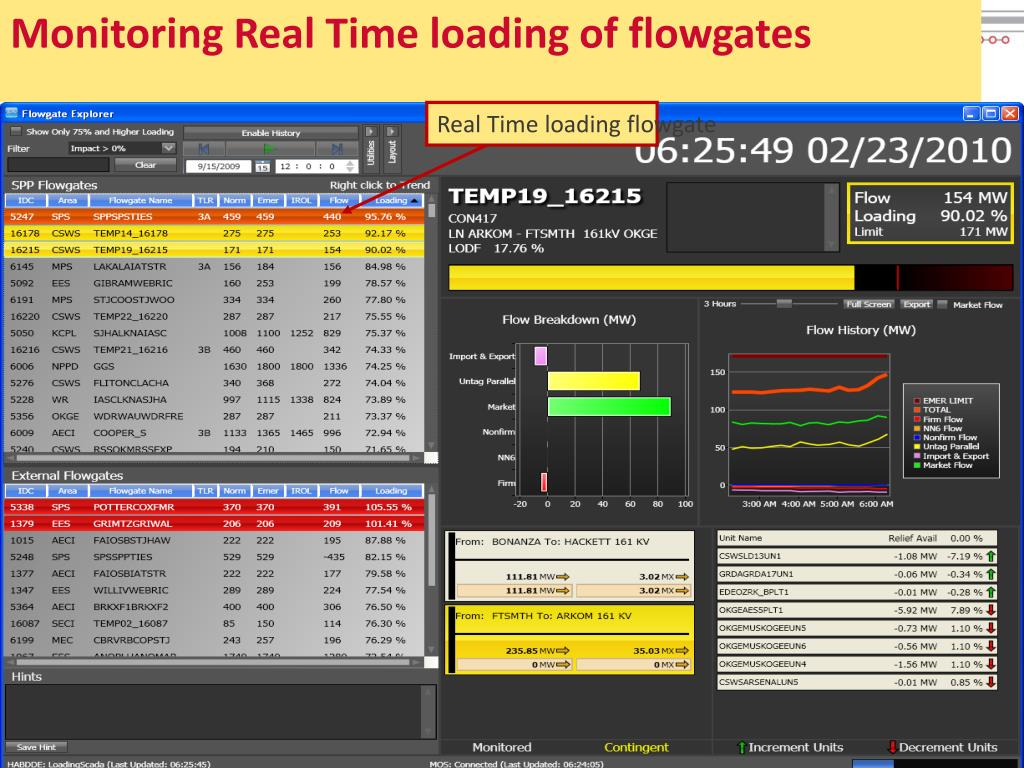 Monitoring Real Time loading of