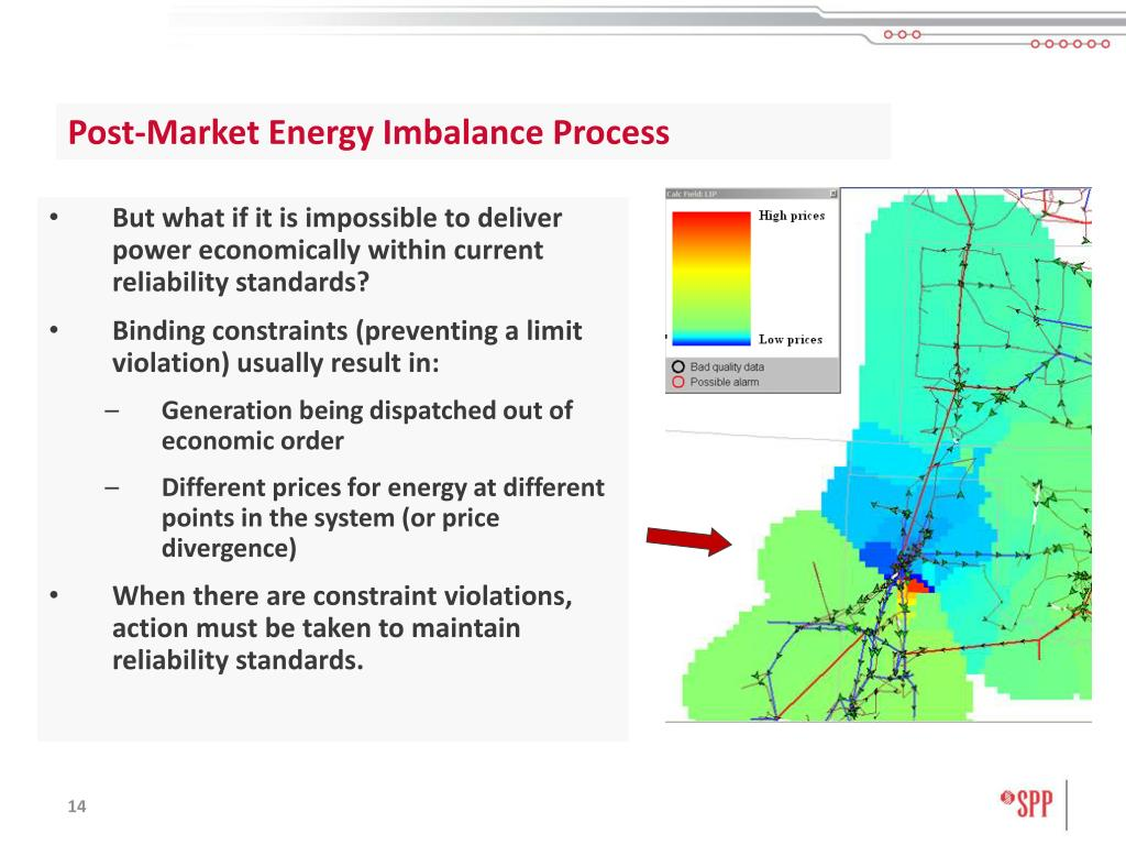 Post-Market Energy Imbalance Process
