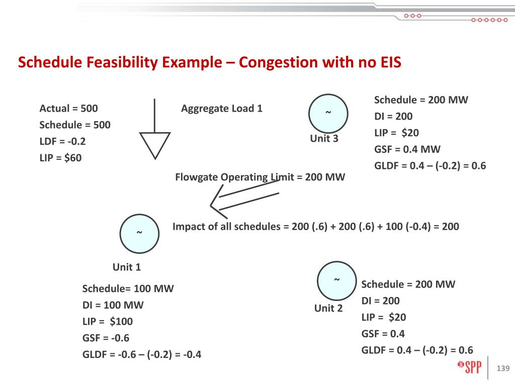 Schedule Feasibility Example – Congestion with no EIS