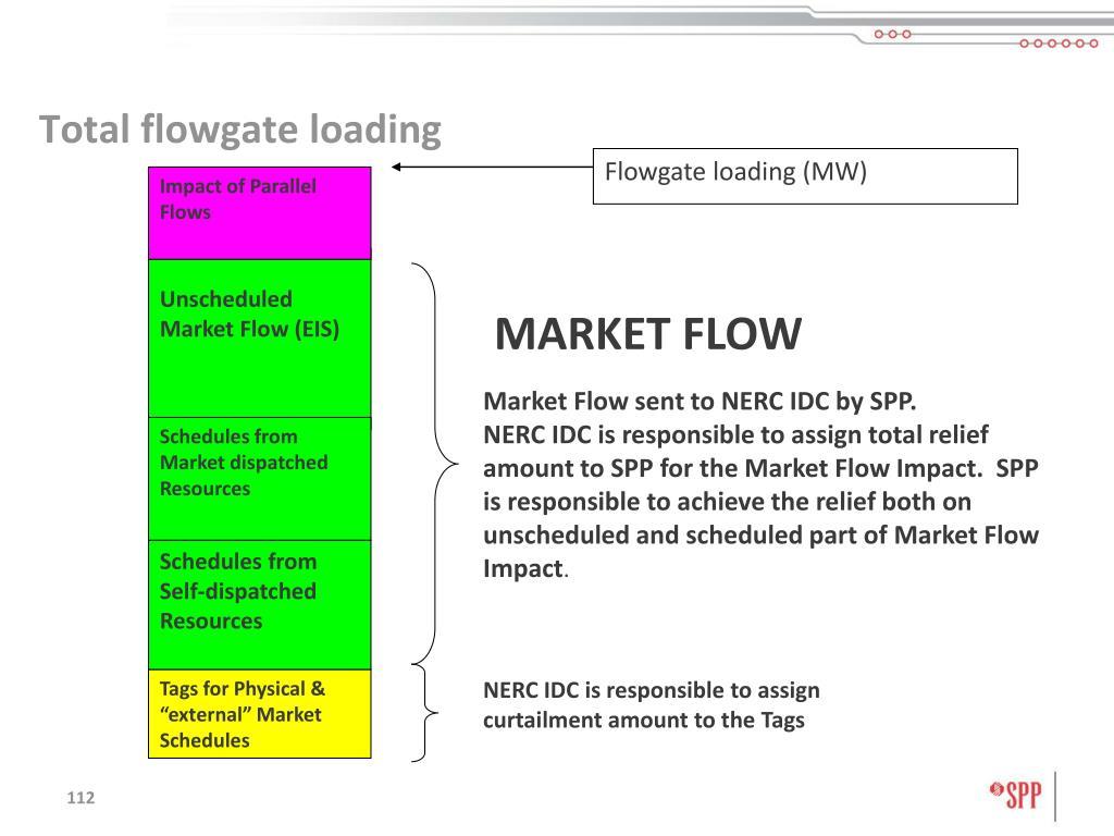 Flowgate loading (MW)