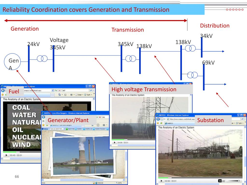 Reliability Coordination covers Generation and Transmission