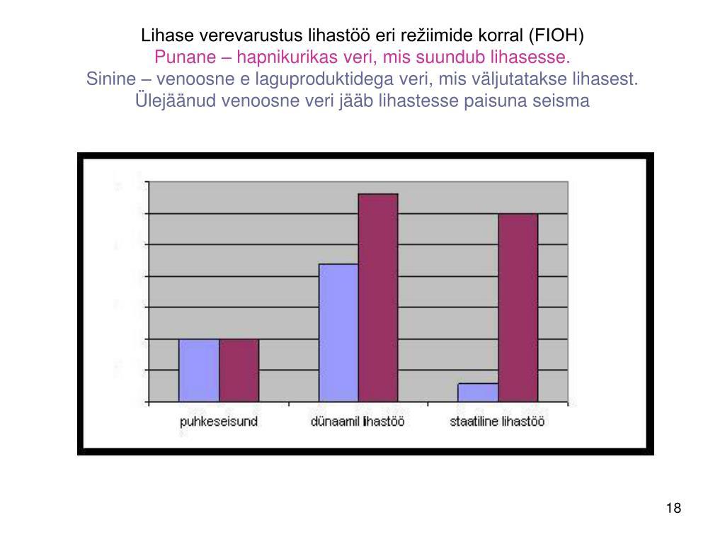 Lihase verevarustus lihastöö eri režiimide korral (FIOH)
