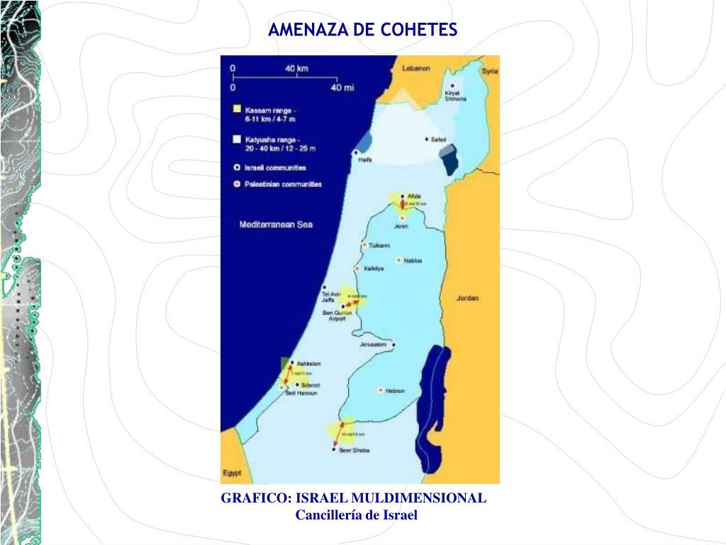 AMENAZA DE COHETES