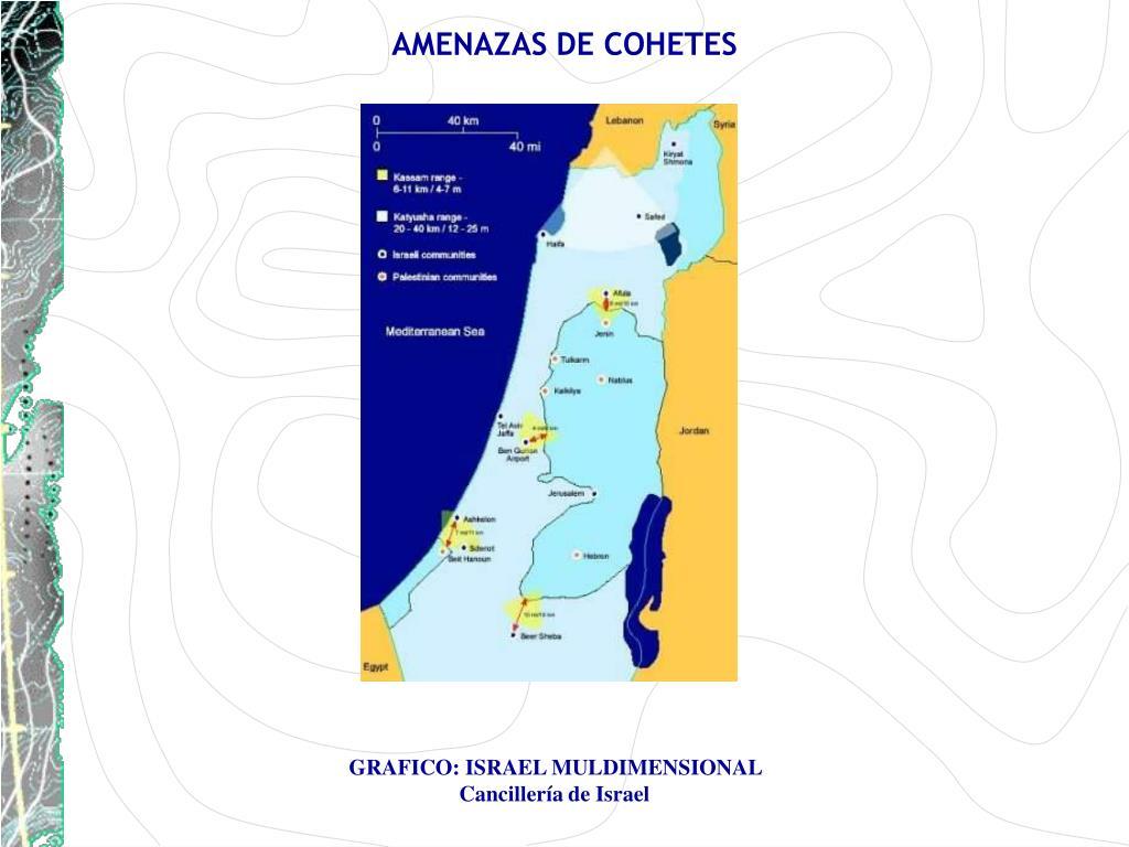 AMENAZAS DE COHETES