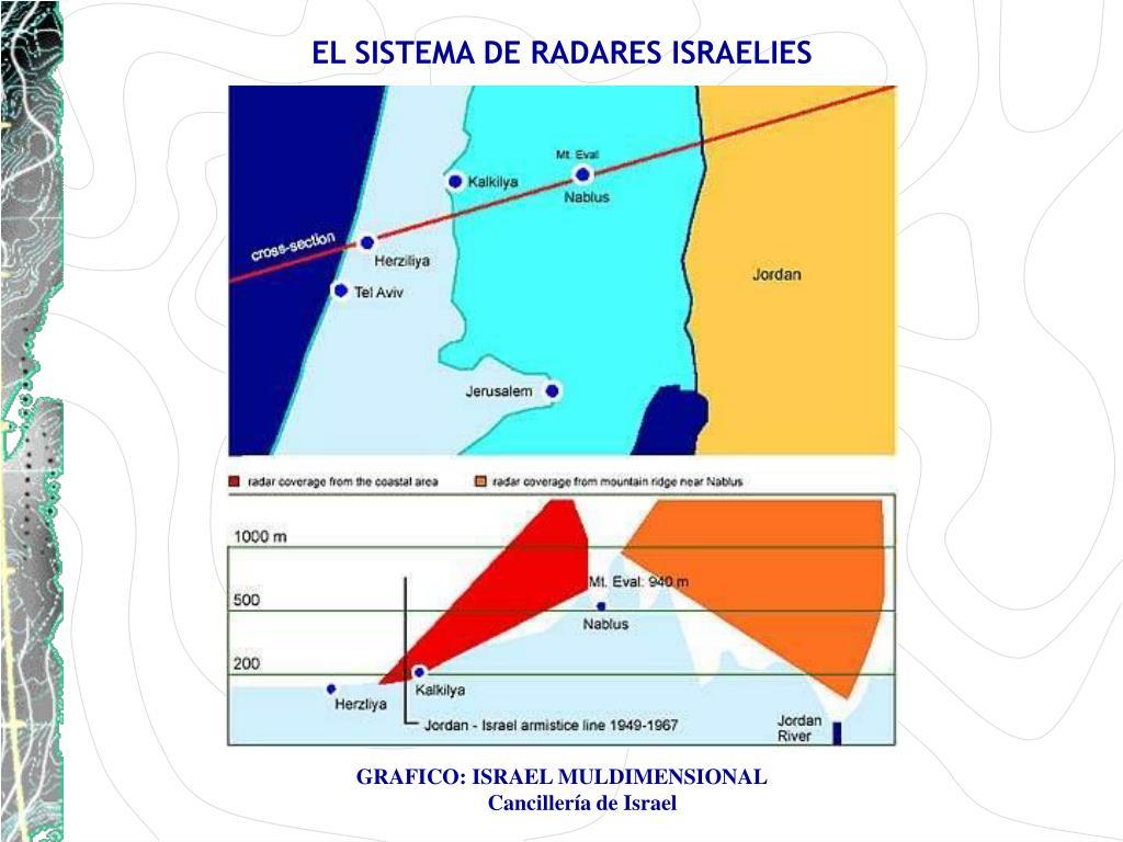 EL SISTEMA DE RADARES ISRAELIES