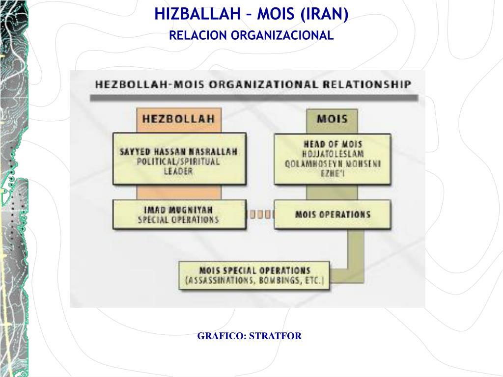 HIZBALLAH – MOIS (IRAN)