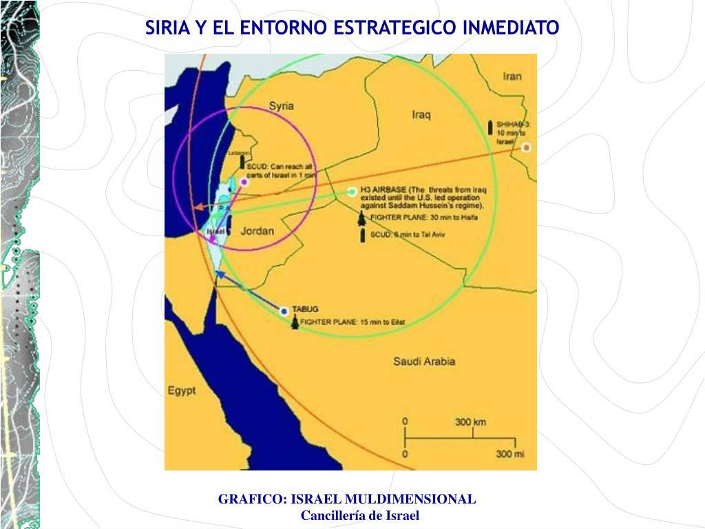 SIRIA Y EL ENTORNO ESTRATEGICO INMEDIATO