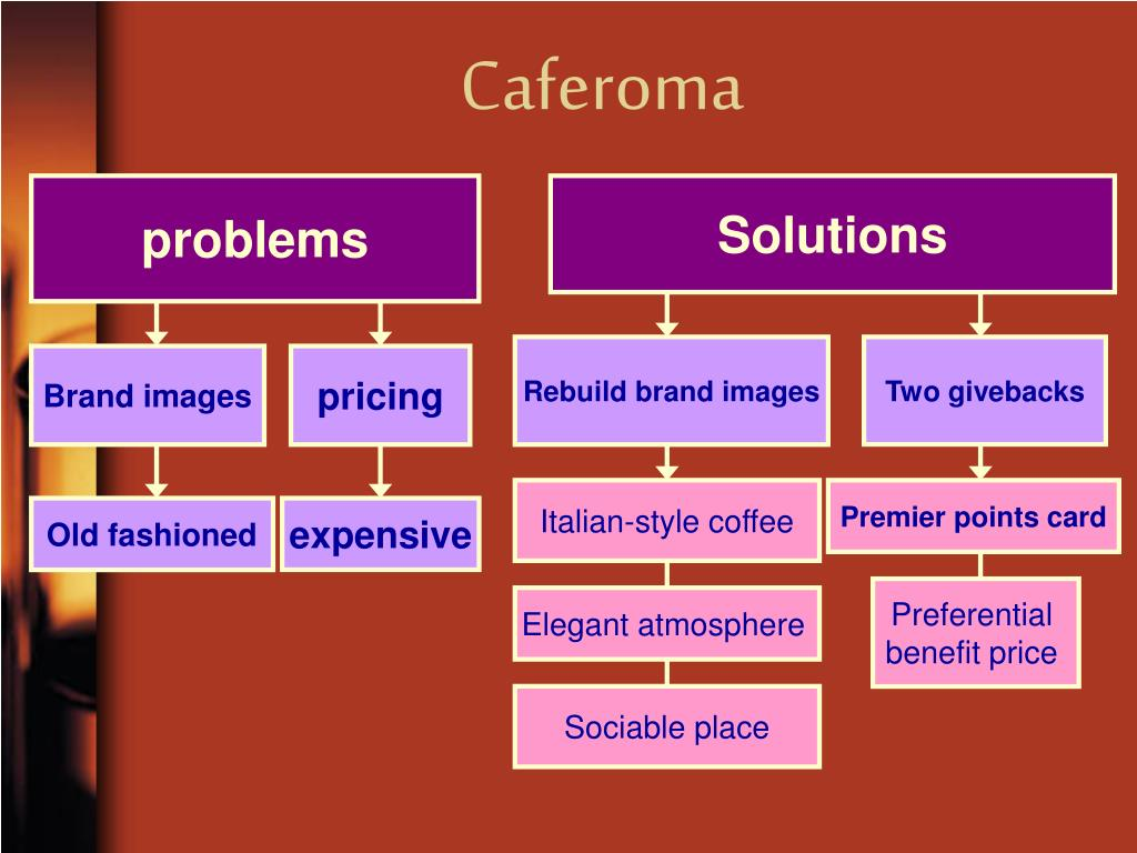 caferoma repositioning of products Caferoma caferoma background a well-known italian-style brand coffee, the company based in italy the attraction of caferoma is ground coffee (typical italian.