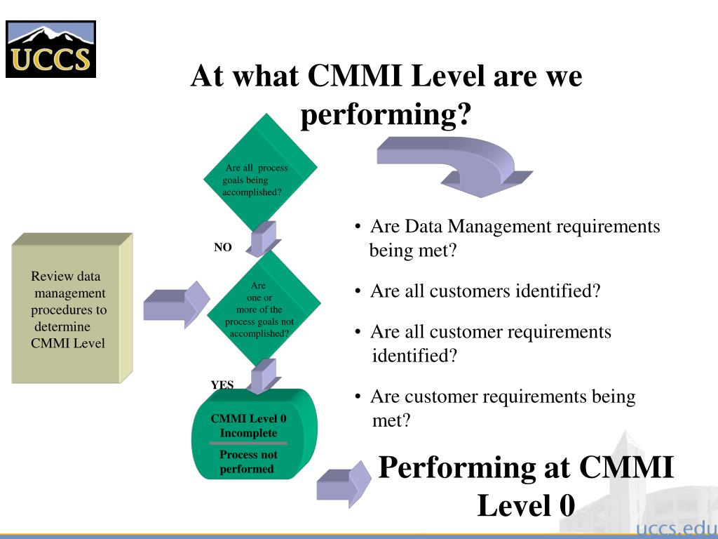 At what CMMI Level are we performing?