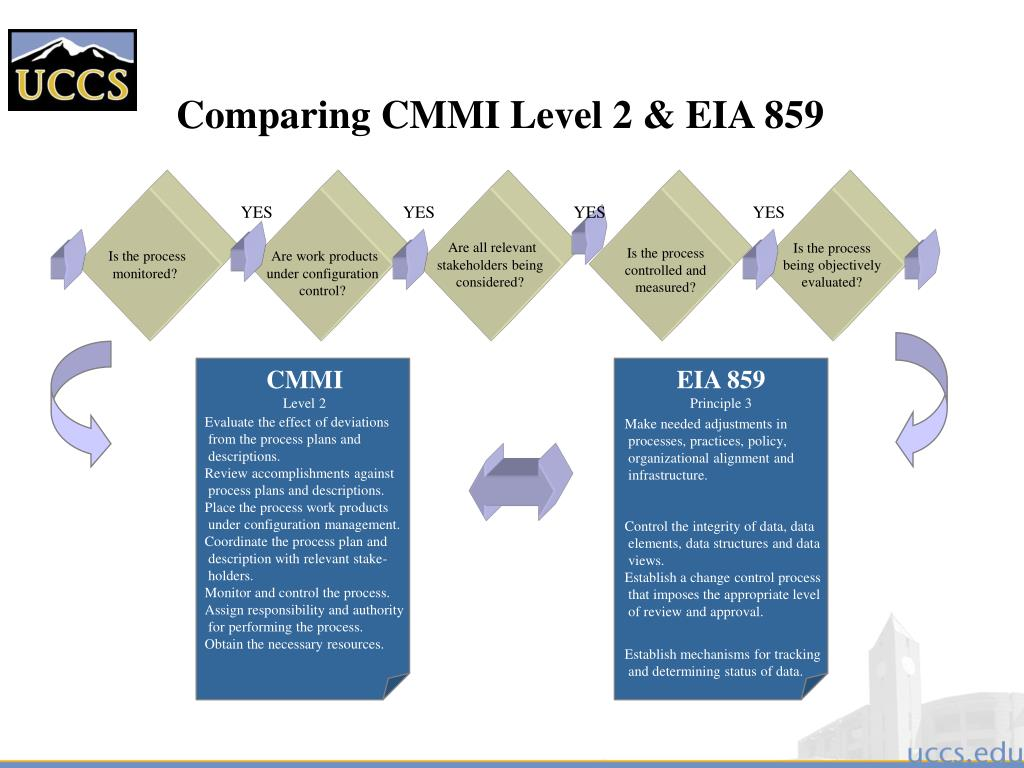 Comparing CMMI Level 2 & EIA 859