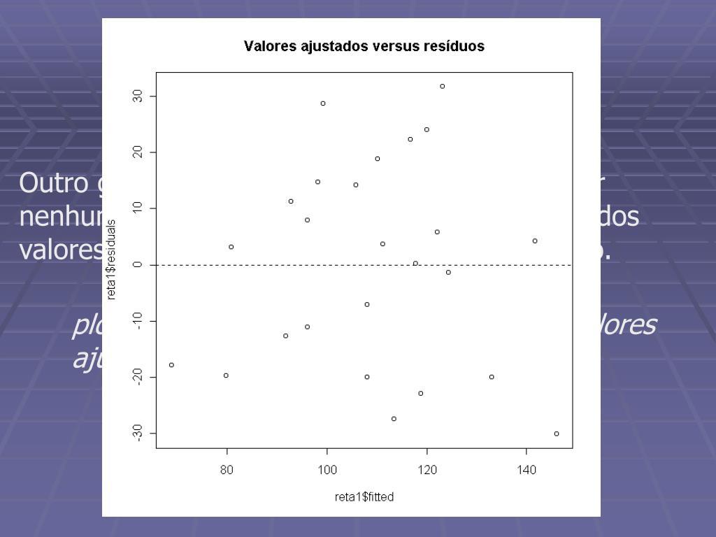 Resíduos versus valores ajustados