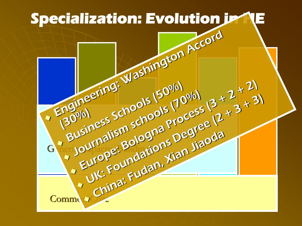 Specialization: Evolution in HE