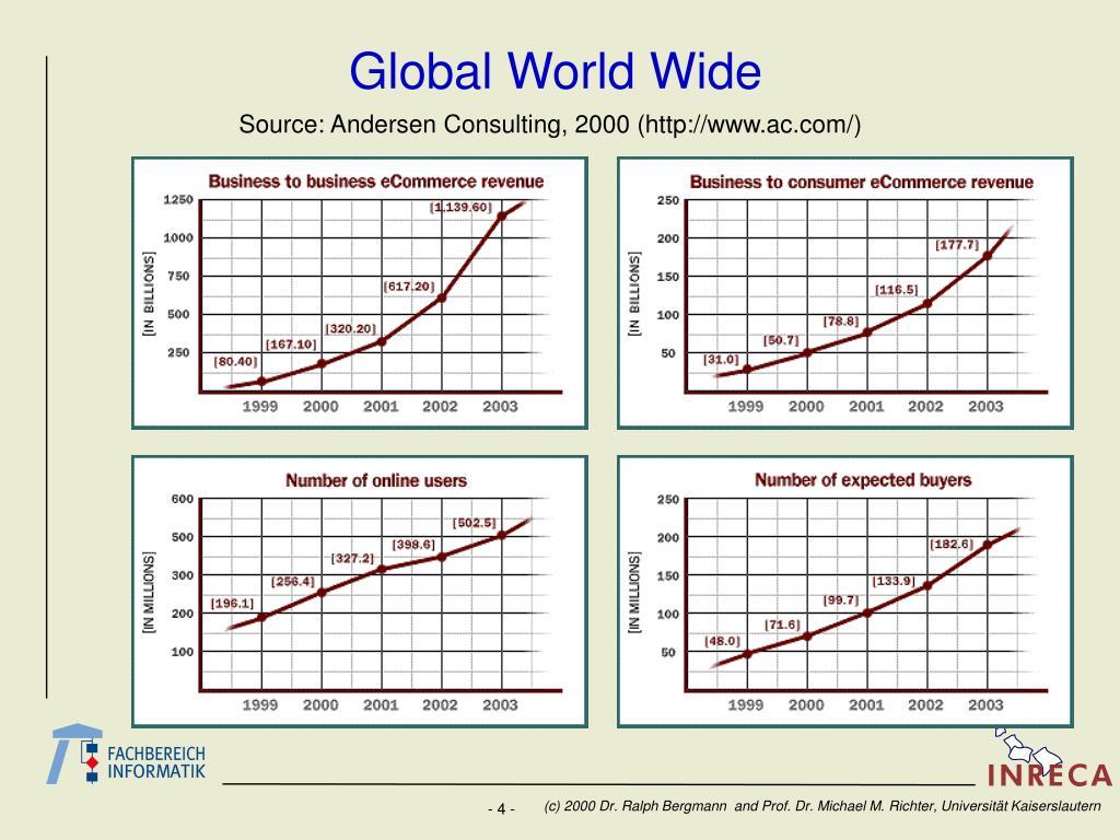 Global World Wide