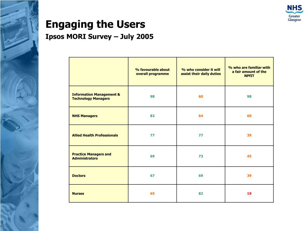 Engaging the Users