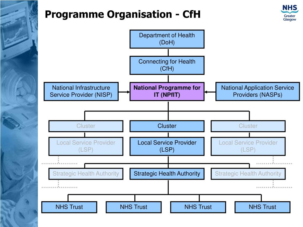 Programme Organisation - CfH