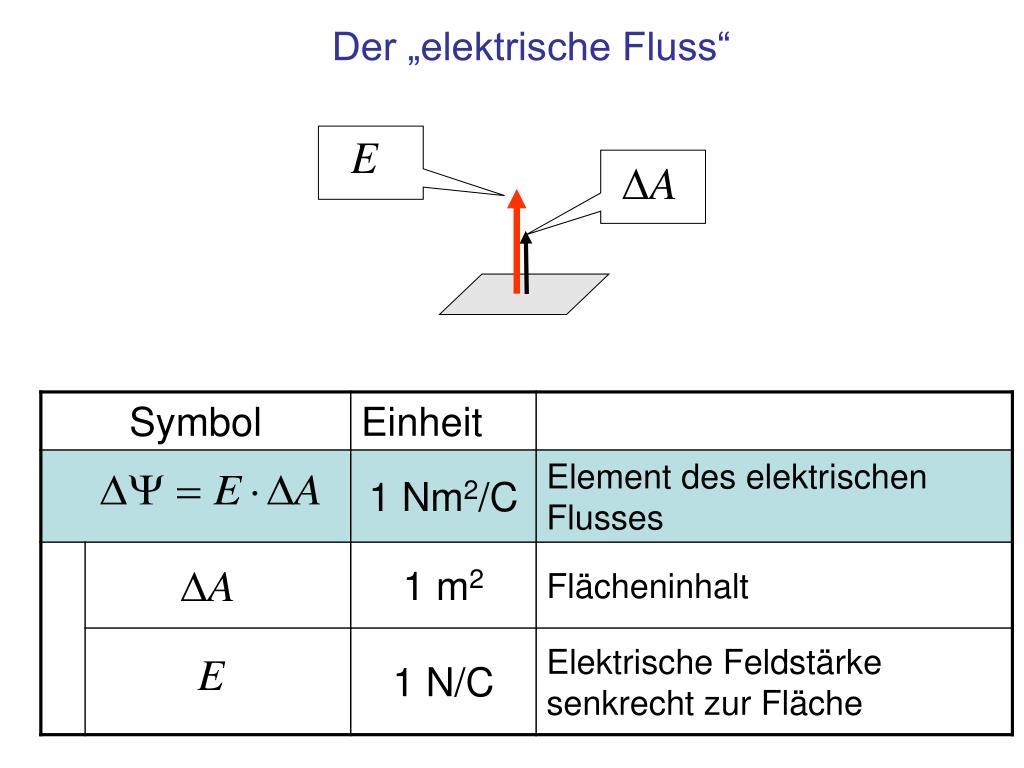 """Der """"elektrische Fluss"""""""